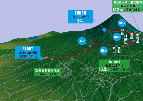 https://www.fujihc.jp/wp-content/uploads/2018/01/coursemap2018.jpg